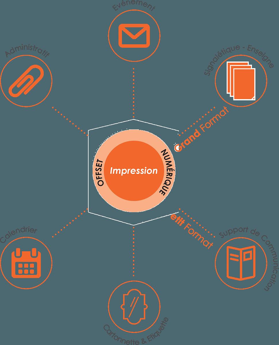 Impression CV Pack process